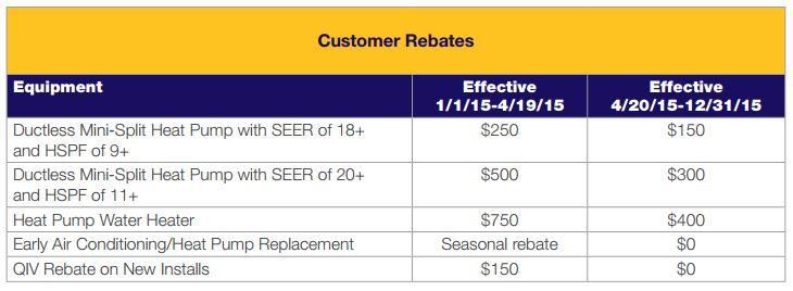 Air conditioner rebates in Woburn